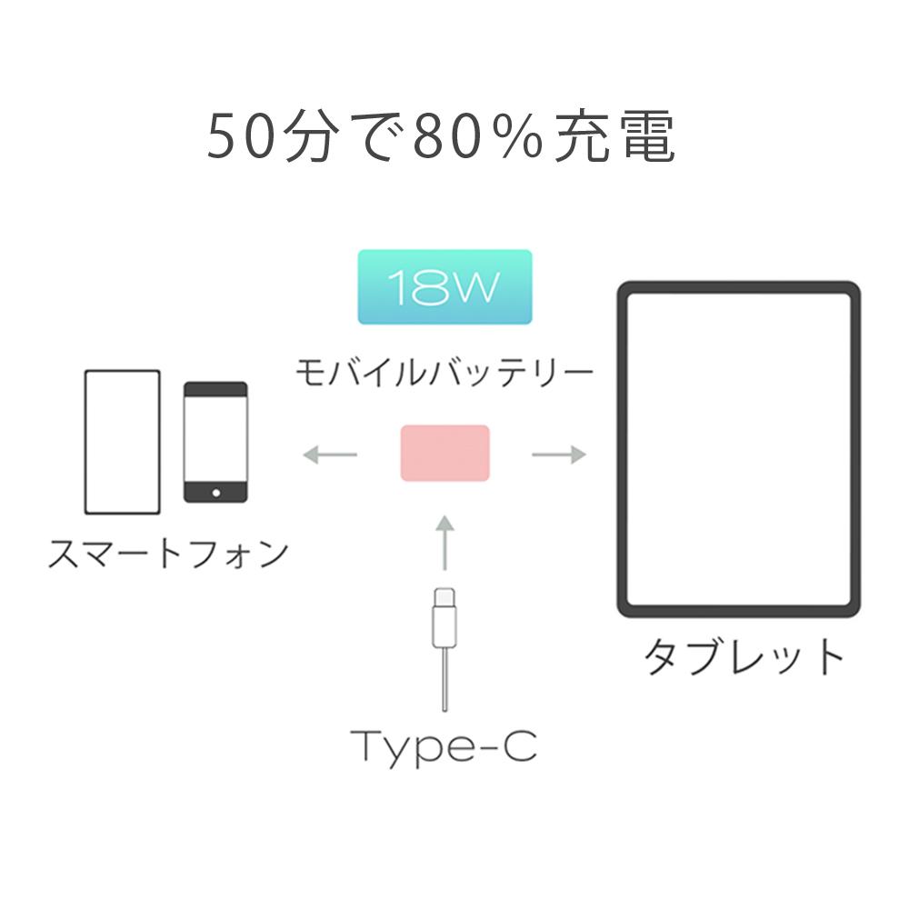 USB Power Delivery対応で超速充電