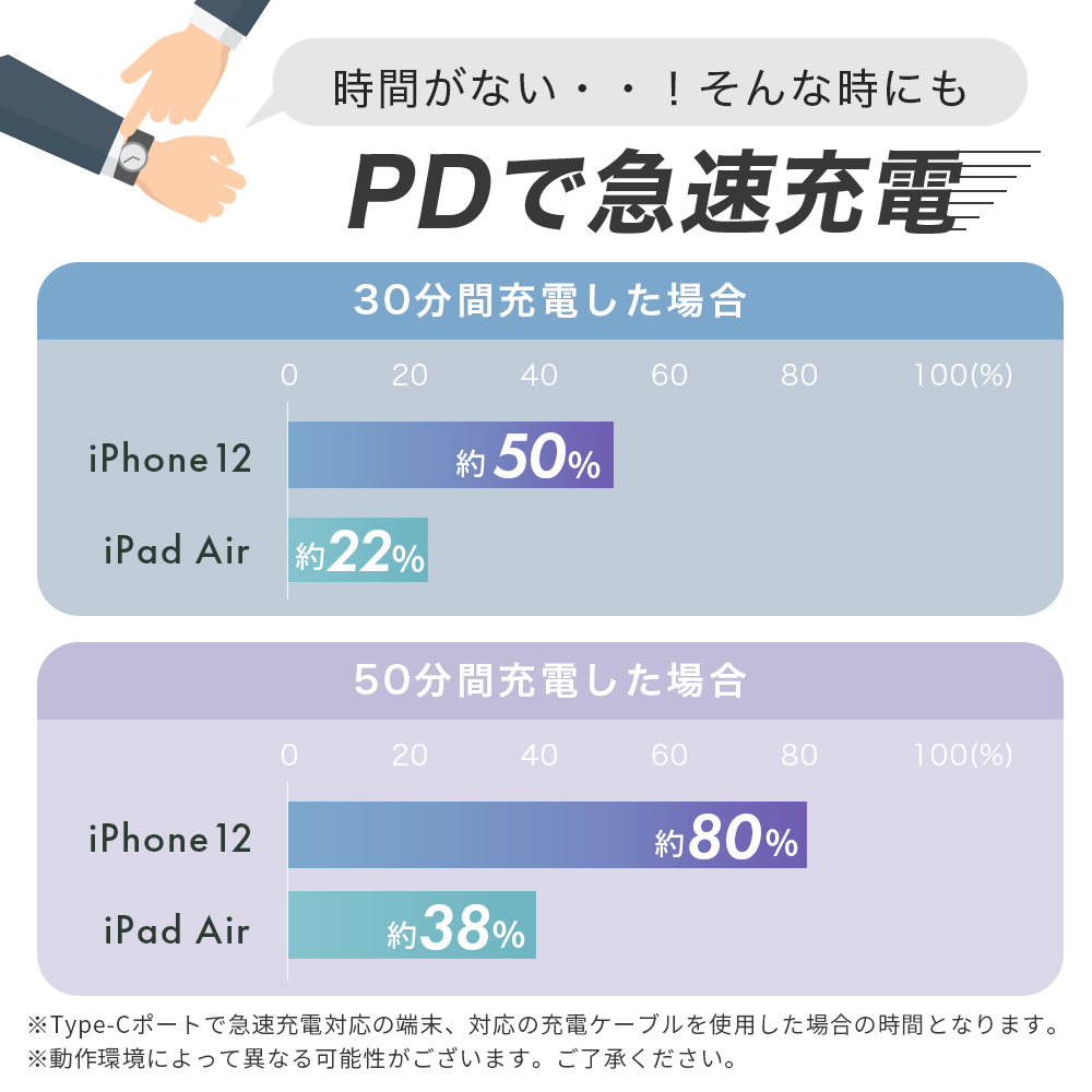 USB Power Delivery20W対応のUSB Type-Cポート搭載